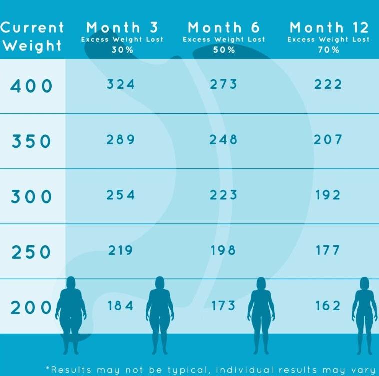 weight loss post surgery chart
