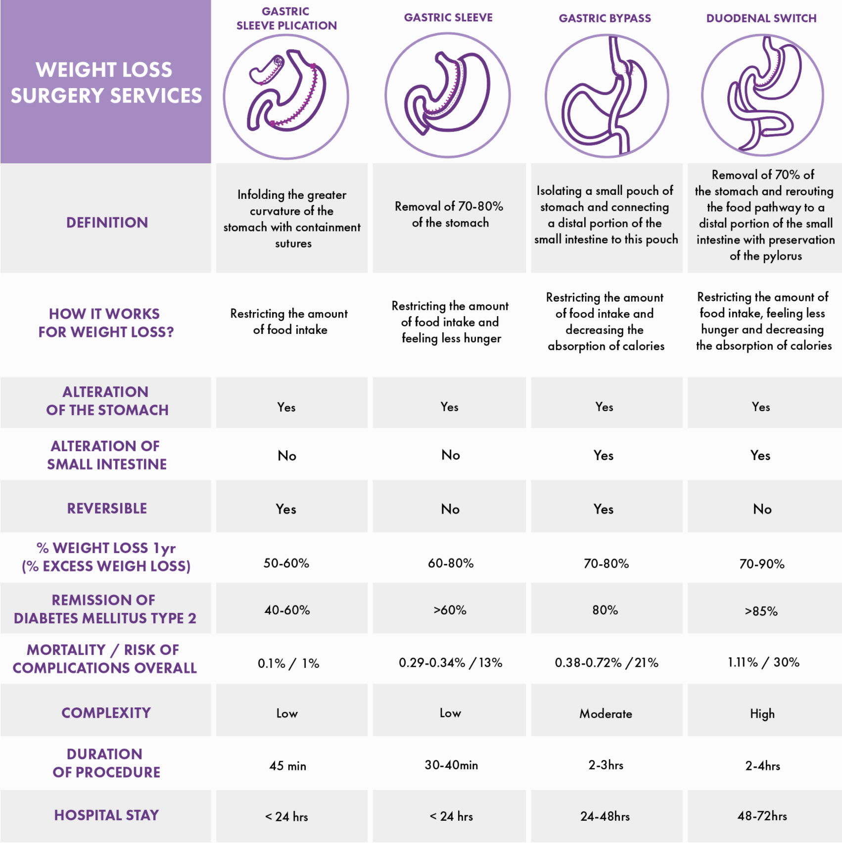 weight loss surgery comparison chart